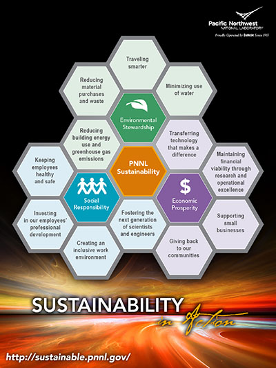 Sustainability M&O Program