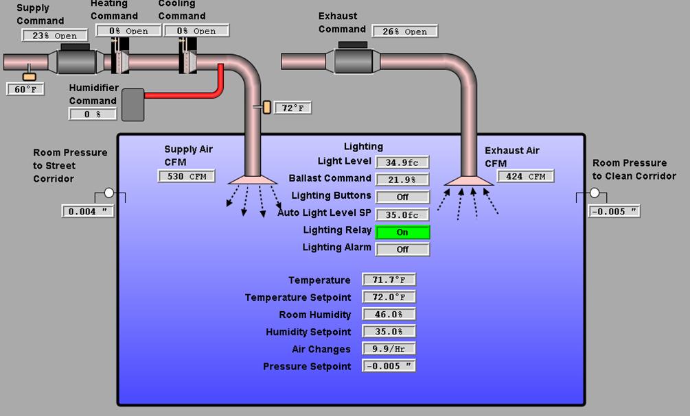 Hvac System August 2015