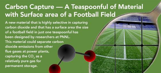 Carbon Capture - A Teaspoonful of Material with Surface area of a Football Field