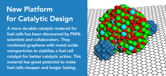 New Platform for Catalytic Design