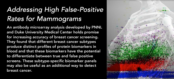 Addressing High False-Positive Rates for Mammograms
