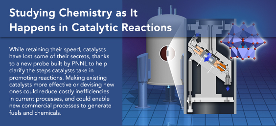 Studying Chemistry as It Happens in Catalytic Reactions