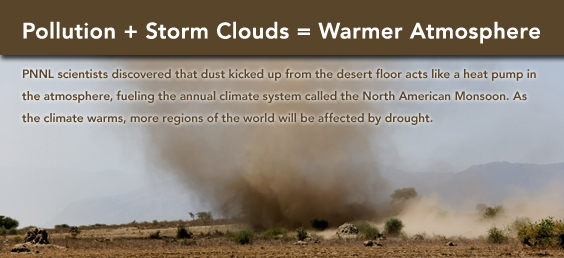 Pollution + Storm Clouds = Warmer Atmosphere