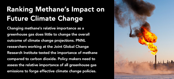 Ranking Methane's Impact on Future Climate Change