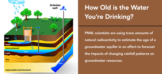 How Old is the Water You're Drinking?
