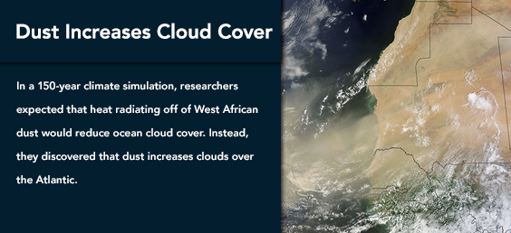 Dust Increases Cloud Cover