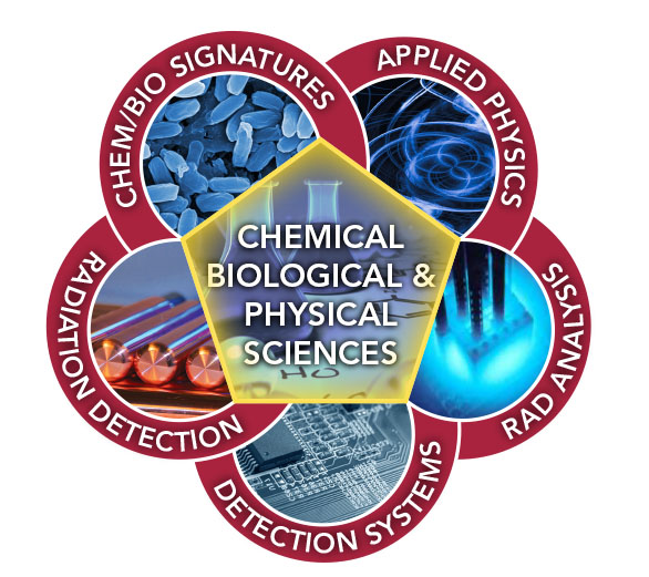 Graphic representation of Chemical, Biological and Physical Sciences