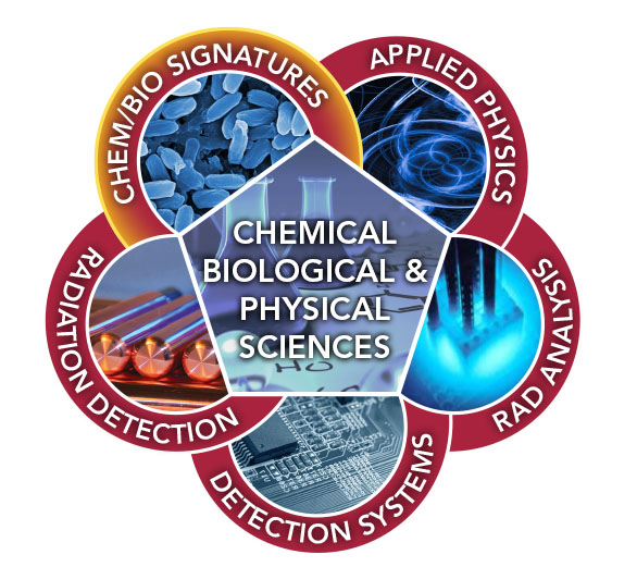 Graphic representation of Chemical & Biological Signature Science