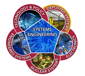 Nonproliferation Systems Integration