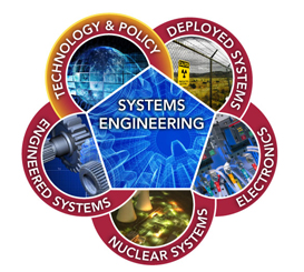 Graphic representation of Systems Engineering & Integration Division capabilities