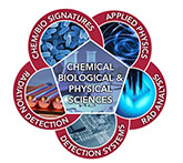 Graphic representation of Chemical, Biological and Physical Sciences Division capabilities