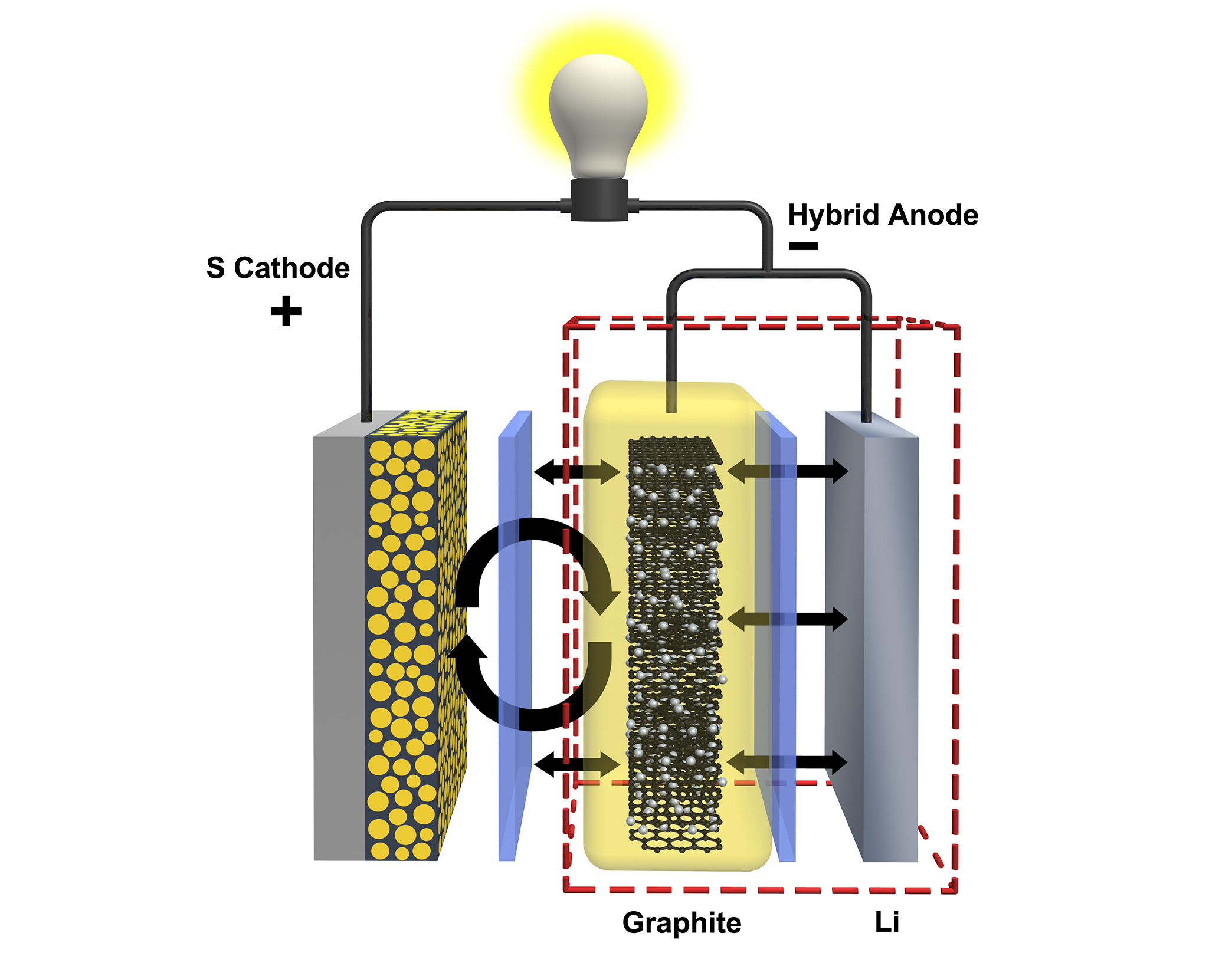 Pnnl news battery development may extend range of electric cars hybrid anode download original image pooptronica
