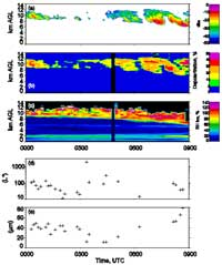 To illustrate their findings, a continuous nine-hour segment of Raman lidar measurements showed upper tropospheric RHI measurements ranging from 120% near cloud tops and decreasing to about 70% at cloud base.