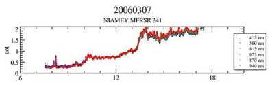 Aerosol optical thickness chart