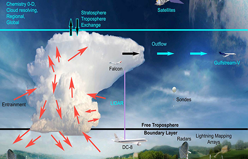 convective cloud process