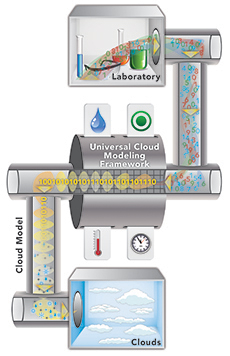 Conceptual modelthat helps describe how ice crystals are formed.