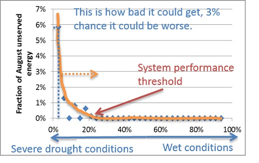 Risk of severe grid stress as a function of drought severity