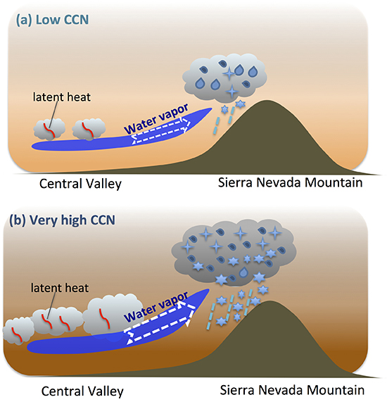 CCN and latent heat near mountains