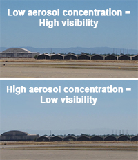 aerosol concentration, low visibility and high visibility