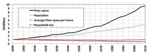 floor space per home household