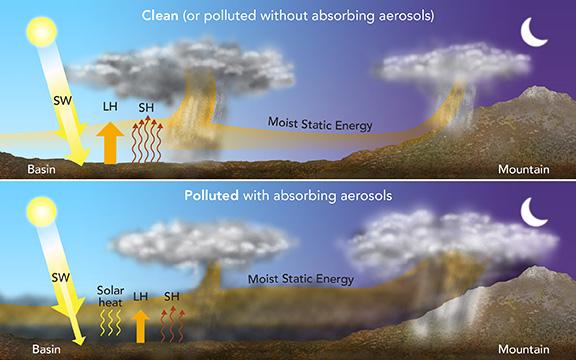 aerosol-enhanced conditional instability