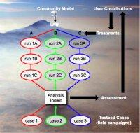 Aerosol Model Testbed