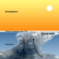 Cloud Anvils