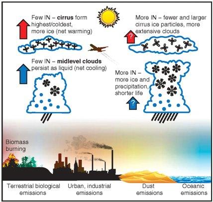 ice nuclei