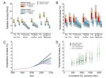 Graphic: Climate PNAS