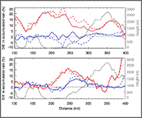 graph of dust and pollution effects on precipiation in two cases