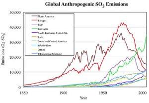 Global Anthropogenic
