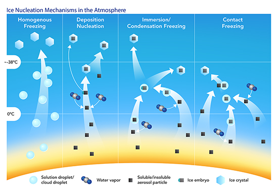 Ice Nucleation Processes in the Atmosphere