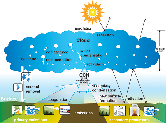 Pnnl The Brass Ring Of Climate Modeling