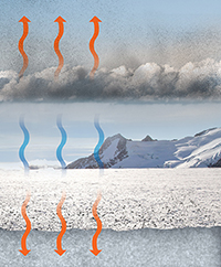 soot and dust effects on snow and the atmosphere