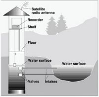 streamgage USGS.
