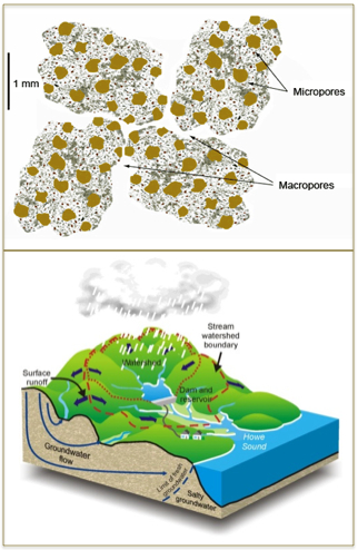 The unified multiscale model developed at PNNL couples water transport equations in such a way that this one model can represent transport at both pore and watershed scales.