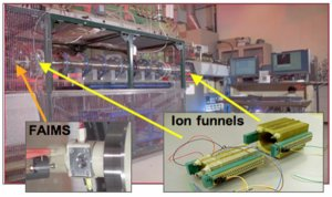 Field Asymmetric waveform Ion Mobility Spectrometry