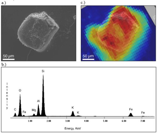 Characterization of technetium-containing particle isolated from oxidized FRC sediment: a) backscattered electron micrograph, b) electron microprobe energy dispersive X-ray analysis and c) BSE image with X-ray microprobe, Tc-concentration overlay.