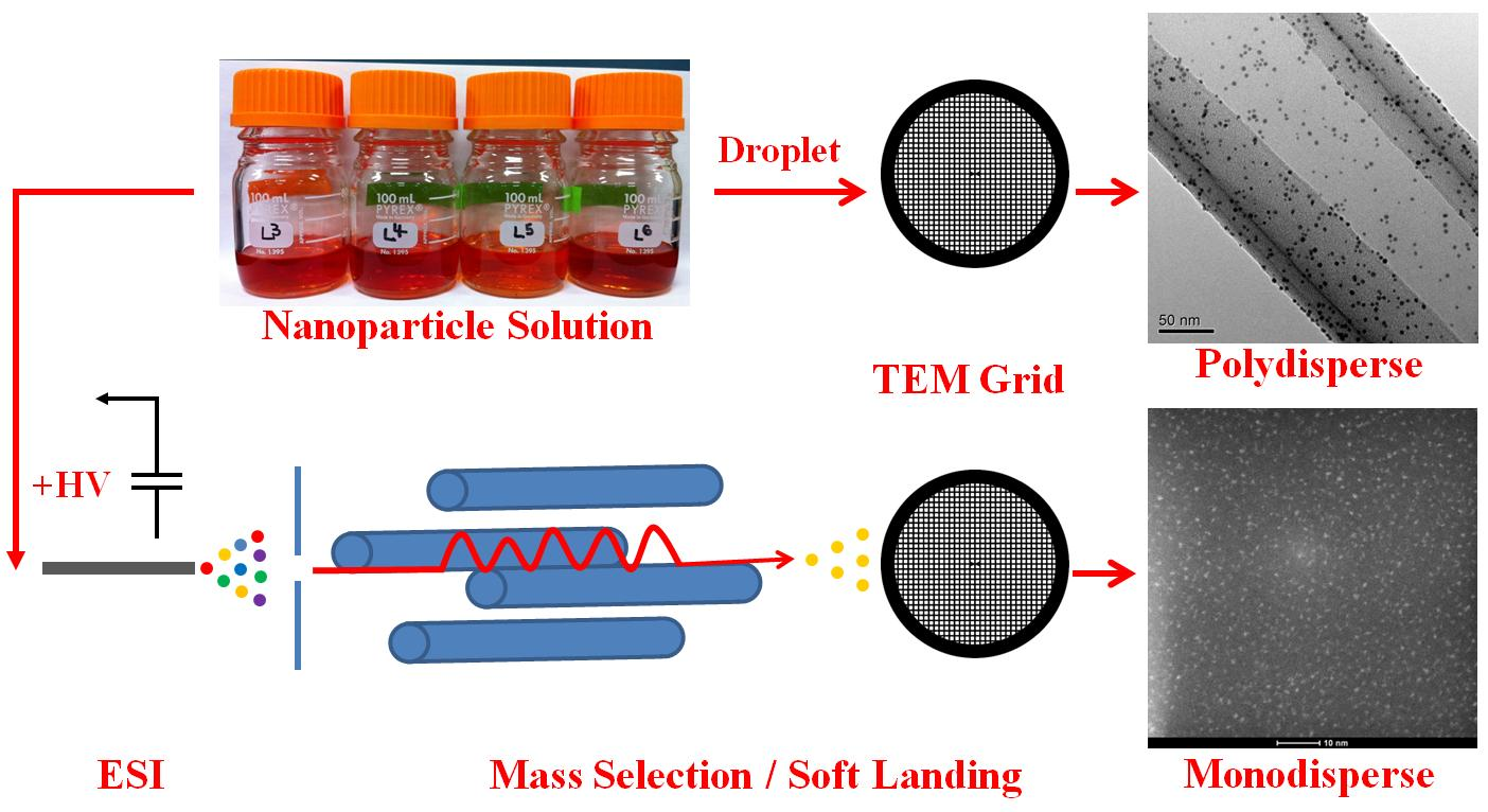 particle preparation schematic