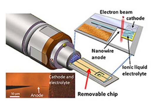 Multimodal electrochemical probe for transmission electron microscopy