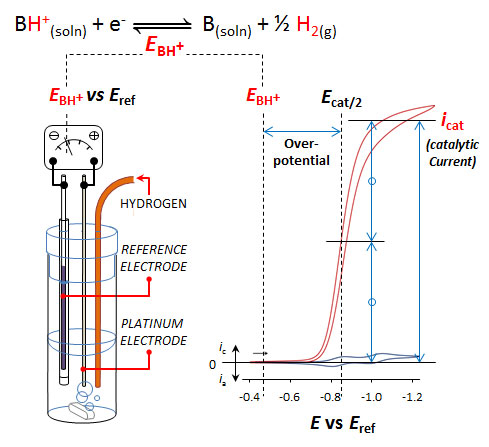 Technique to measure catalytic overpotential