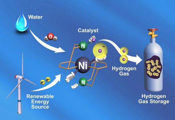 PNNL: Catalyst That Makes Hydrogen Gas Breaks Speed Record