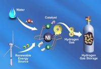 Hydrogen Catalyst