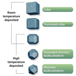 Nanoparticle shapees