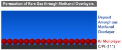 Noble gas atoms move through methanol layer