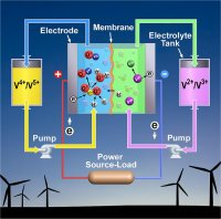 artist's rendering of vanadium redox battery