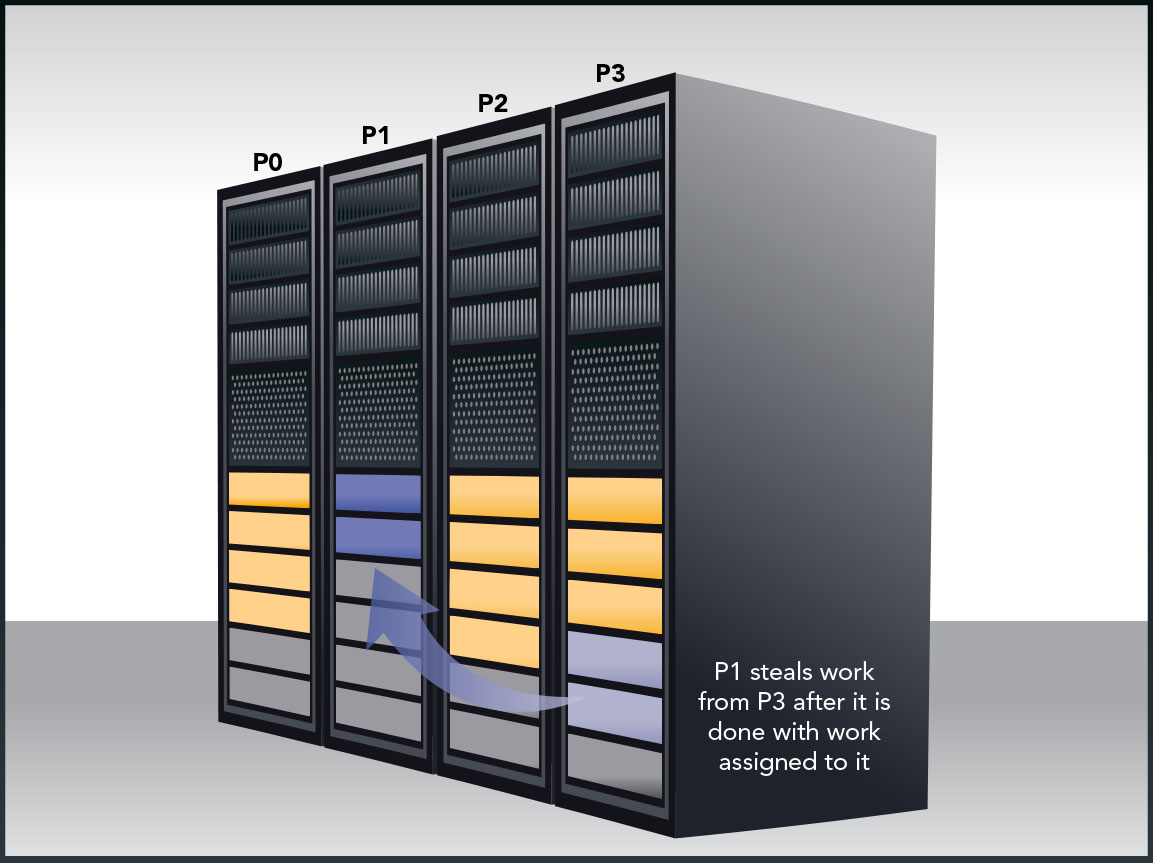 Efficiently utilizing all processor cores available is essential to fully utilize a supercomputer.
