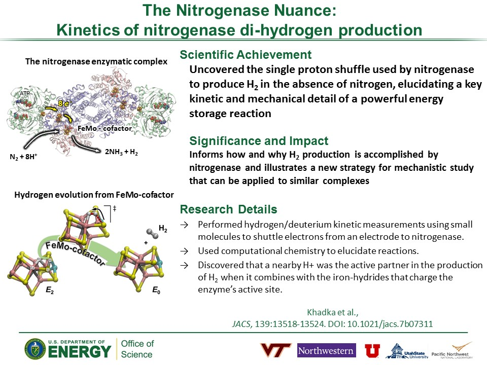 PowerPoint slide summarizing The Nitrogenase Nuance