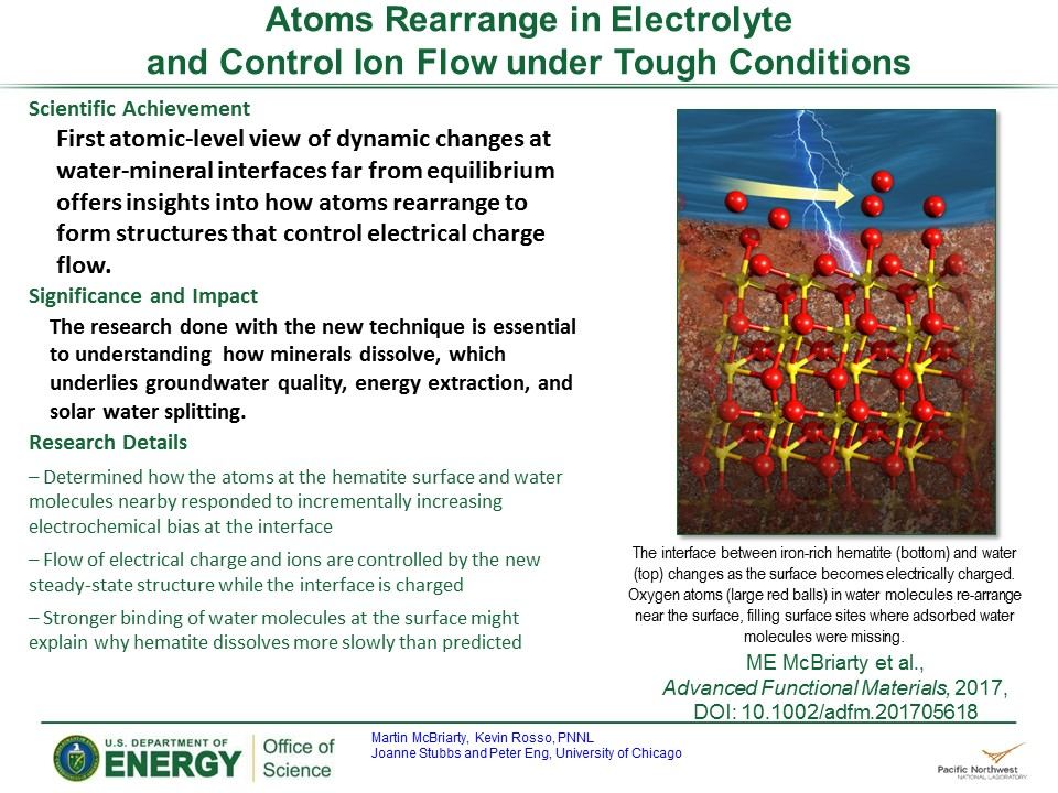 PowerPoint slide summarizing Atoms Rearrange in Electrolyte and Control Ion Flow under Tough Conditions