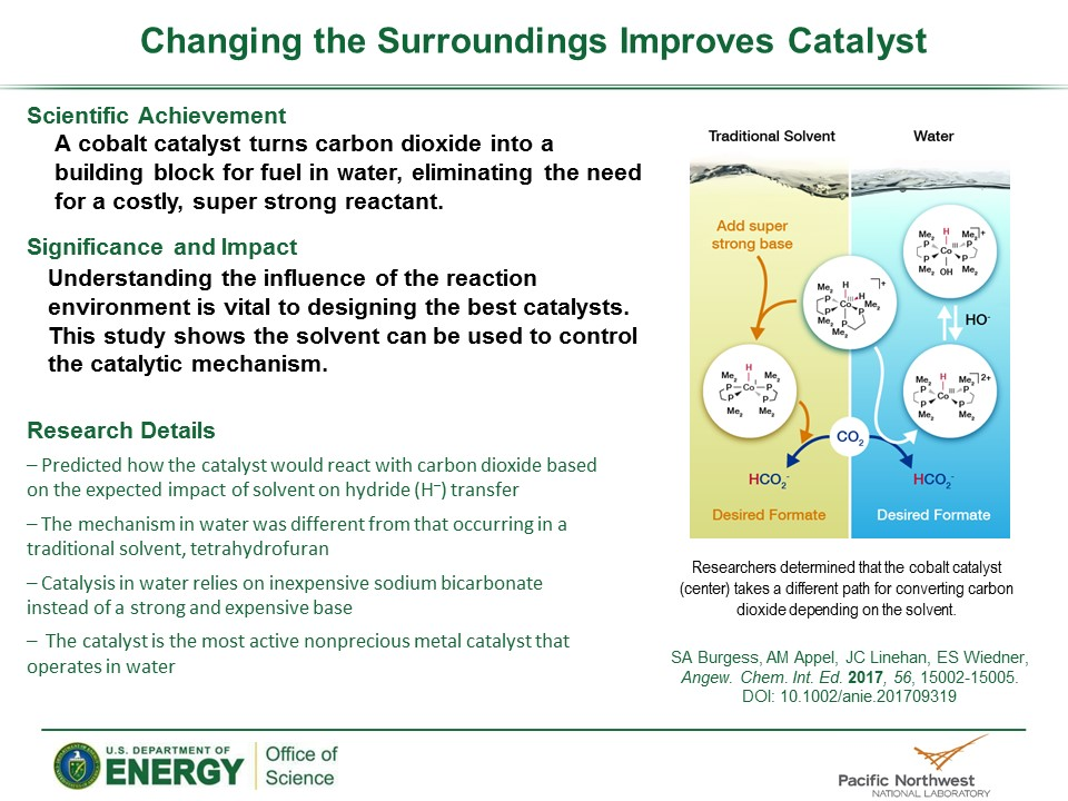 PowerPoint slide summarizing Change in Surroundings Improves Catalysis